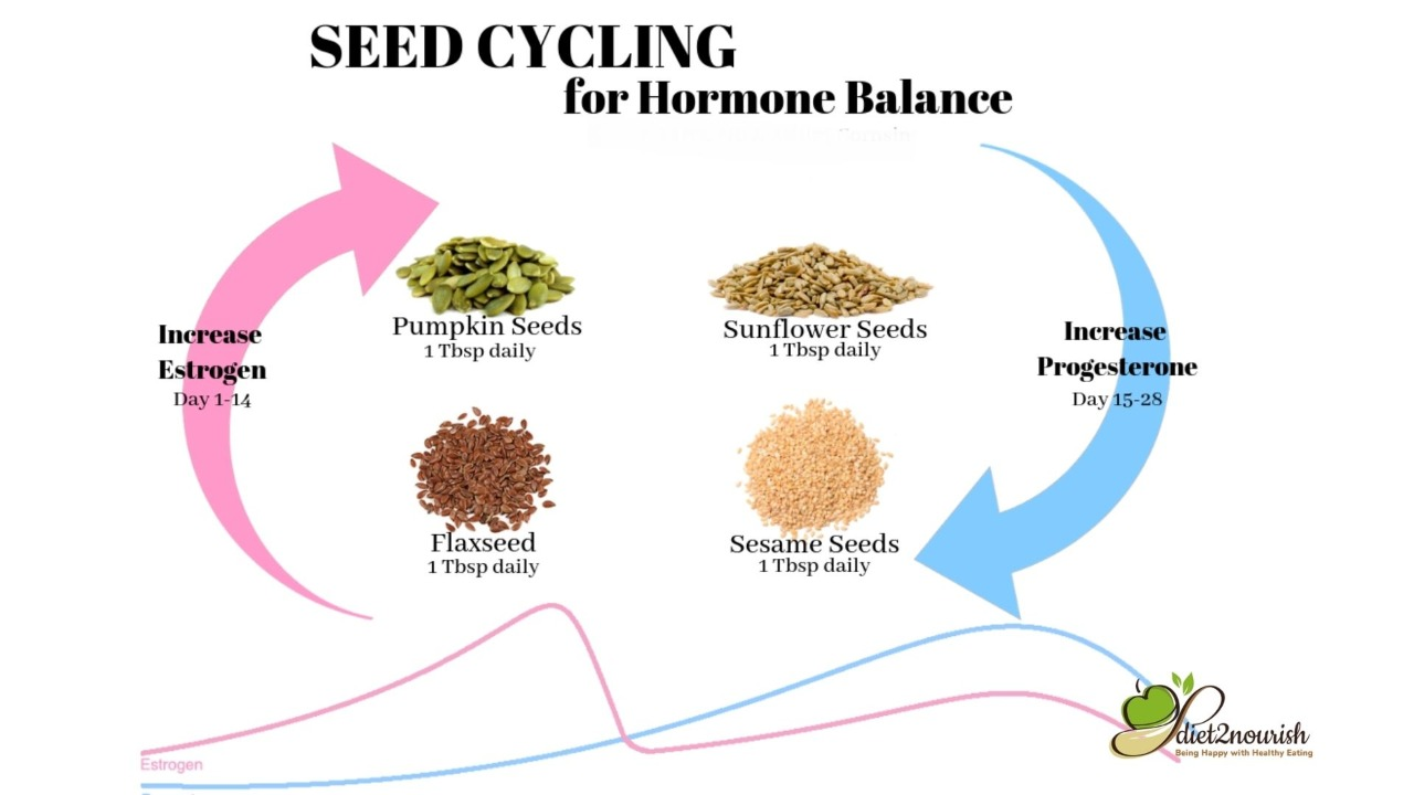 Seed Cycling for PCOS